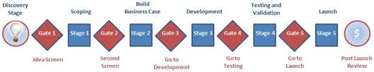 Stage-Gate Product Innovation Process